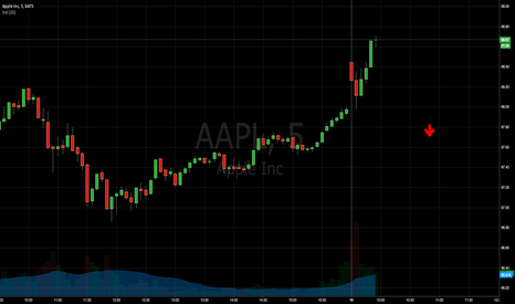 AAPL: AAPL will fall in the mid day or end of the day.