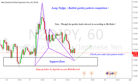 NZDJPY: Long NZDJPY : Advanced  Bullish gartley pattern !
