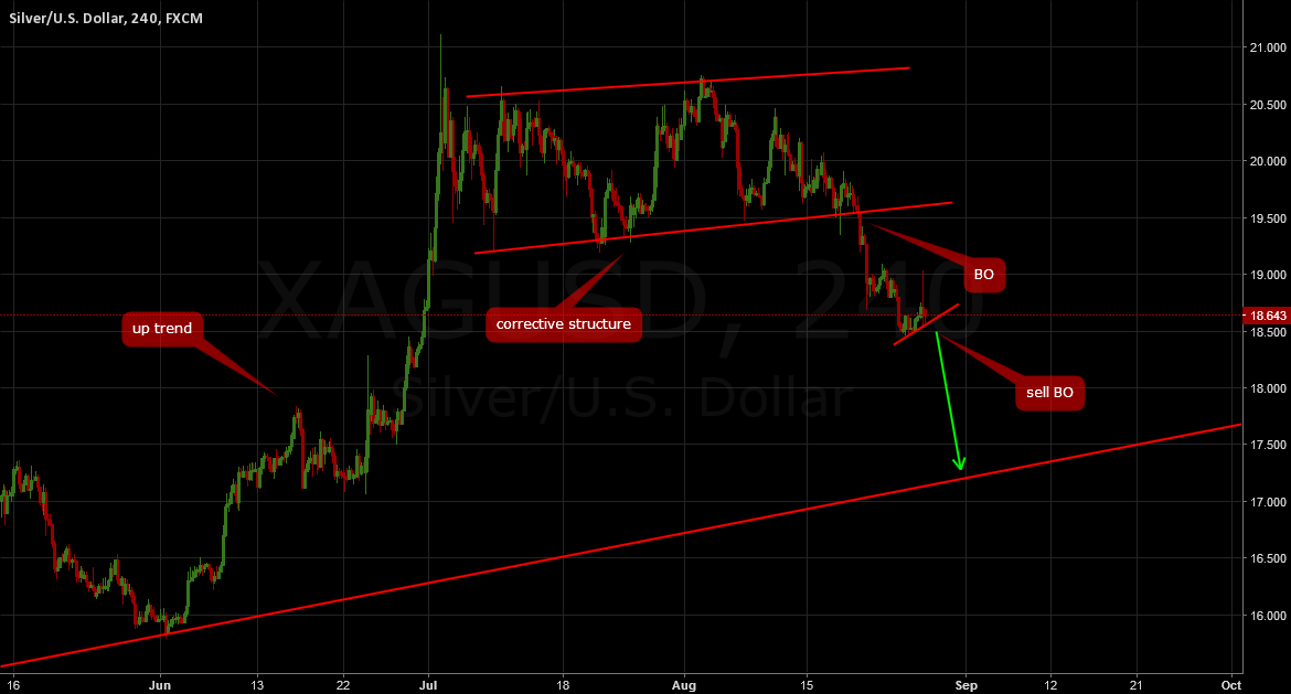 SILVER: Sell breakout
