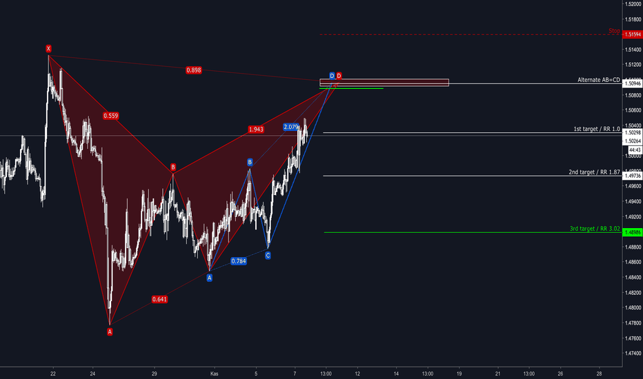 EURCAD: EURCAD / Harmonic Bat Pattern & Alternate AB=CD / 07.11.2018
