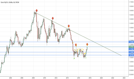 EURUSD: EUR.USD Monthly Resistance Area Short