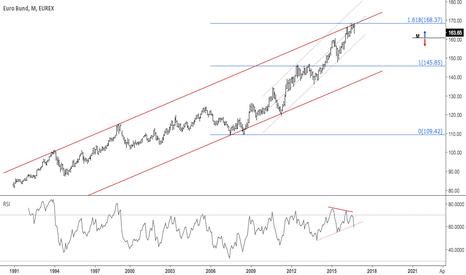 GG1!: Looks like a possible major top in German bonds