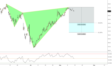 MA: (4h) Master Bearish Shark