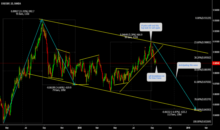 EURGBP: EURGBP Here we got the Big drop
