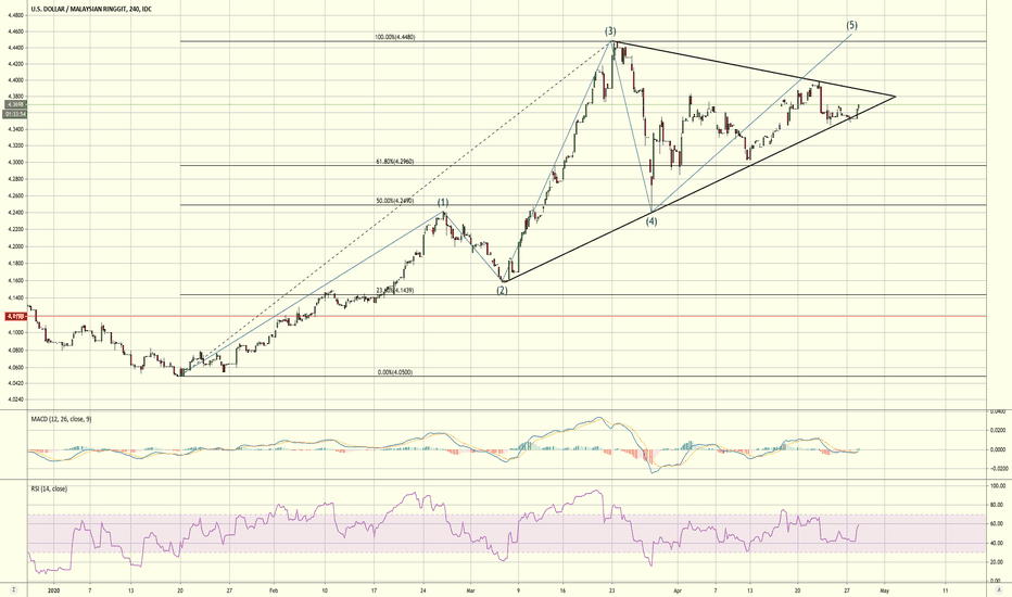 Usd Myr Chart U S Dollar
