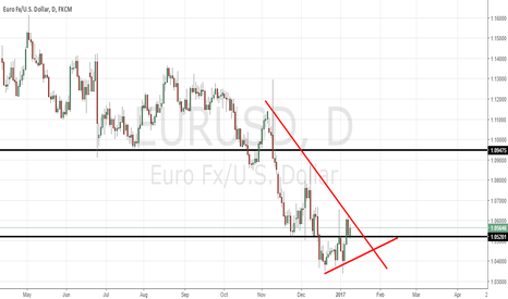EURUSD: Wait for confirmation to sell or buy