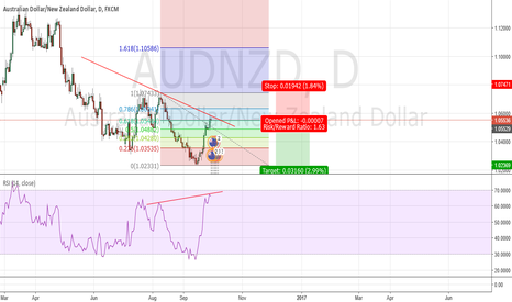 AUDNZD: AudNzd Double Top + Bearish Divergence D1 Chart
