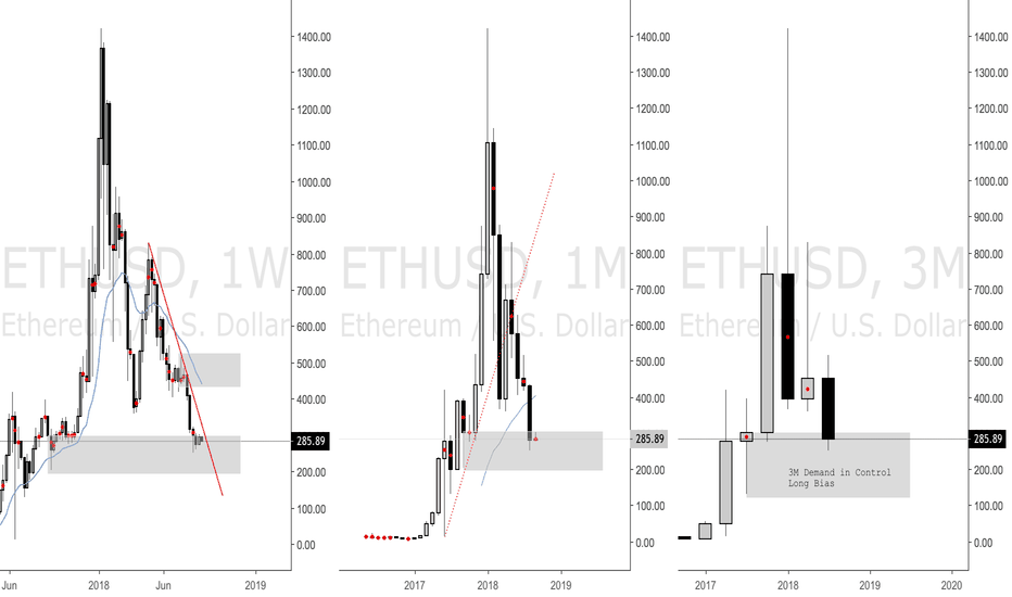 ETHUSD: Long Term Supply and Demand Analysis Ethereum