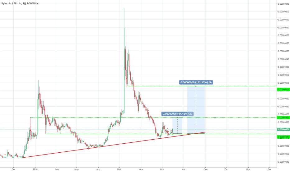 BCNBTC: BCNBTC вероятный рост +20%   +60%