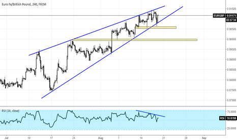 EURGBP: Watch for EURGBP