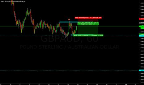 GBPAUD: GBPAUD looking to get short & Trade the range