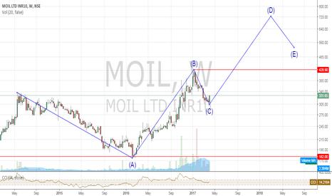 MOIL: MOIL wave