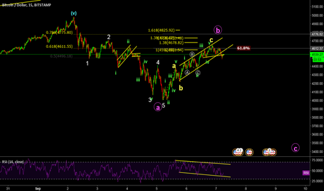 BTCUSD: zig zag, C wave could be starting