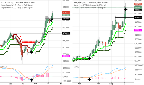 BTCUSD: Bitcoin daily & weekly