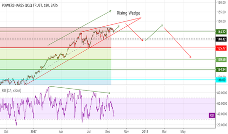 QQQ: QQQ - 3HR chart - Bearish div. + rising wedge. Short