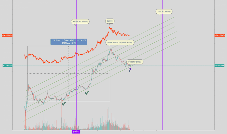 DASHUSD: DASH/USD On a hard leash of BTC