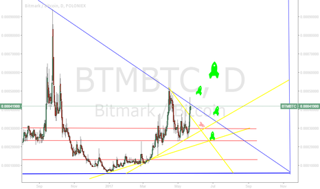 BTMBTC: BTM/BTC - expectancy 05/17