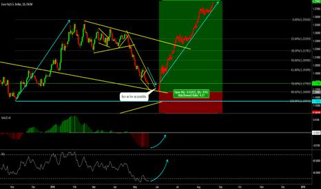 EURUSD: Dollar weakness - EURUSD