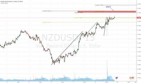 NZDUSD: NZD/USD short potential