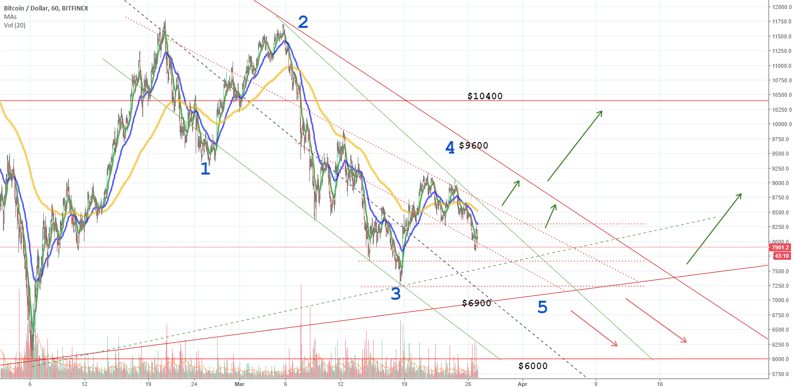 BTCUSD Bitcoin Look for buying opportunity soon