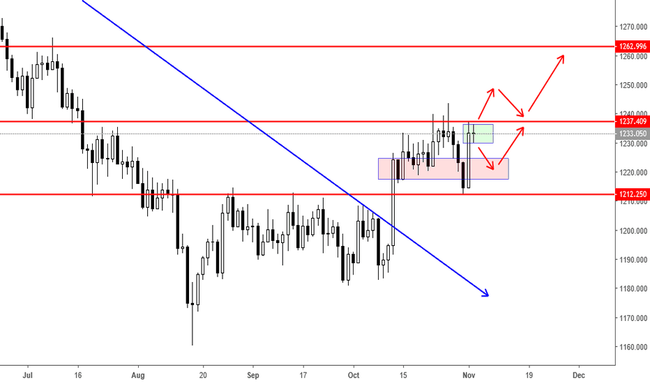 XAUUSD: Potential buy for Gold ??