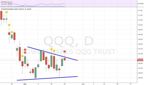 QQQ: QQQ Chart