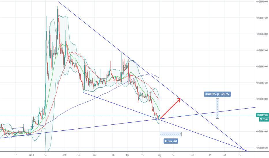 tradingview dlt btc
