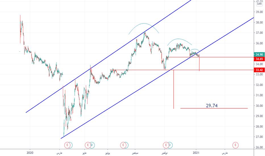 نموذج الكوب والعروة نماذج فنيه Tradingview
