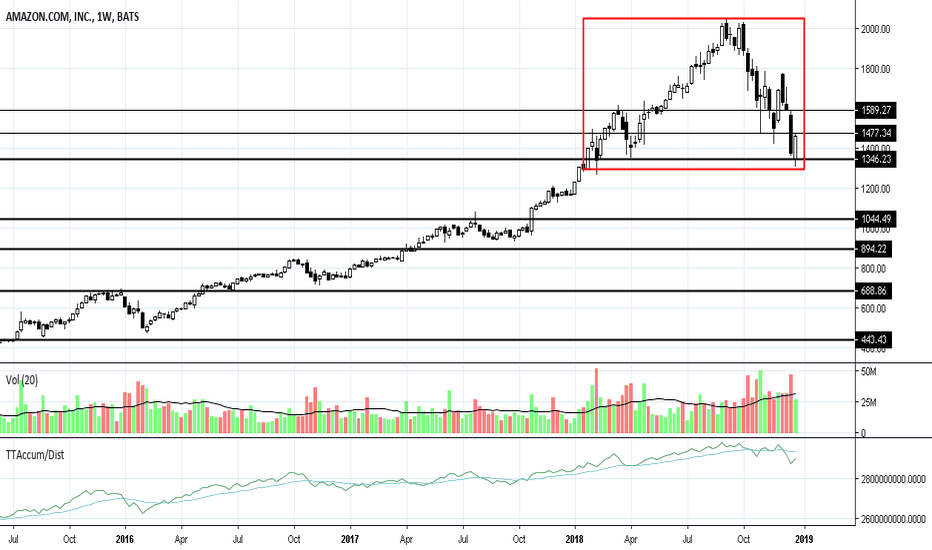 AMZN: AMZN: News from India Could Help Complete the Top After a Bounce