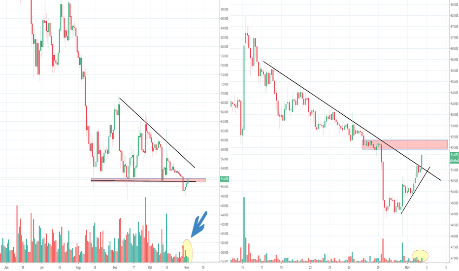 LTCUSD: LTC Litecoin, bearish break of triangle, moving back in again?