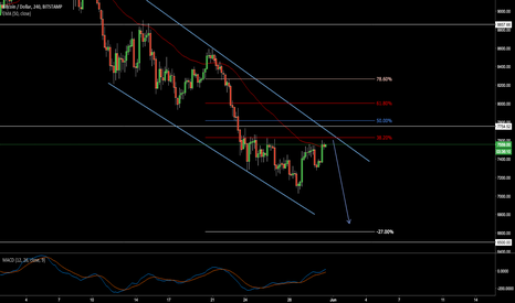 BTCUSD: Another sell in BTCUSD