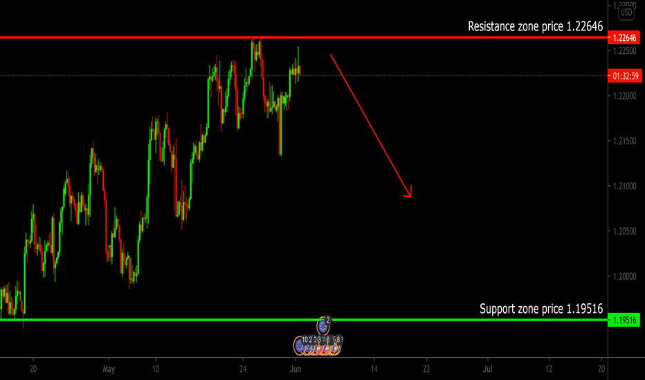 graph forex euro doleris