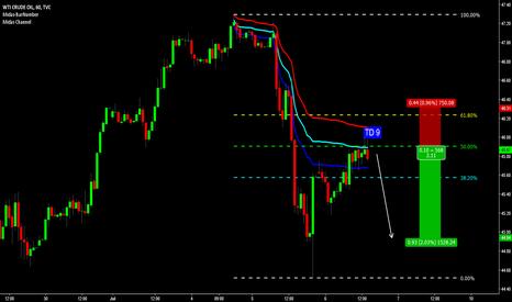 USOIL: OIL - 1hr Chart