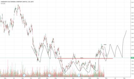 HMY: 04-16 HMY Chart