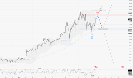 ETHUSD: ETHUSD / H1 : Bull VS Bears et probable accumulation à venir