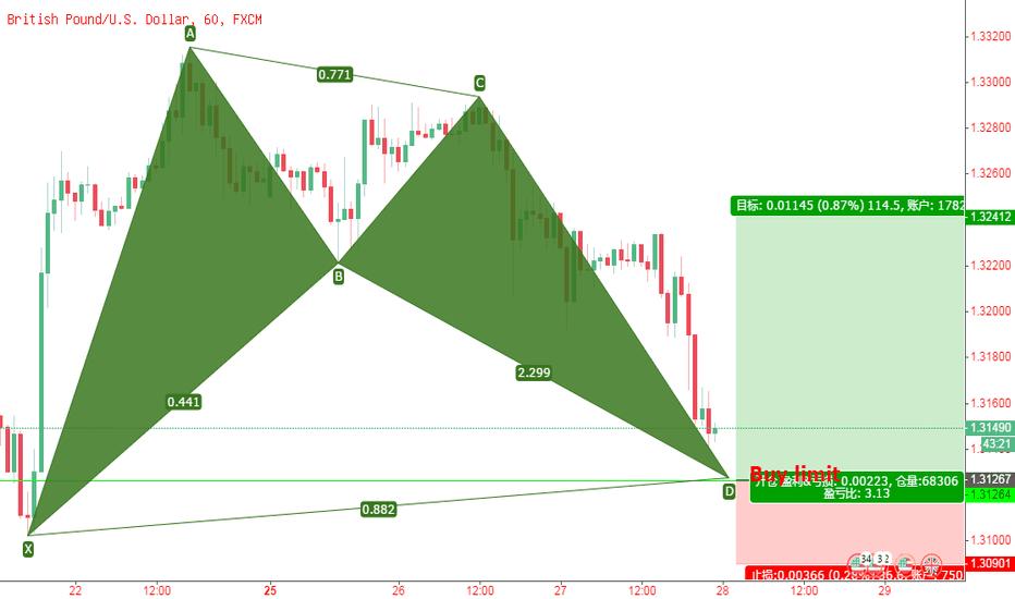 GBPUSD: 英镑/美元,1小时图上涨蝙蝠模式