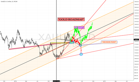 "XAUUSD: ""GOLD UPDATED ROADMAP$GC_F $GLD $GDX $GDXJ $DUST $NUGT $GOLD"