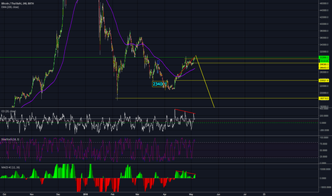 BTCTHB: BTC:THB DIVERGENCE and Top of the X