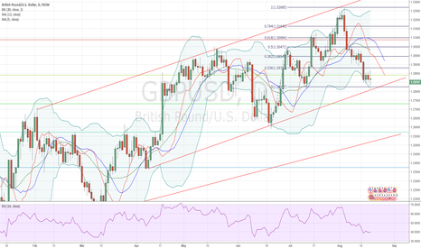 GBPUSD: GBPUSD Forecast  of the Week