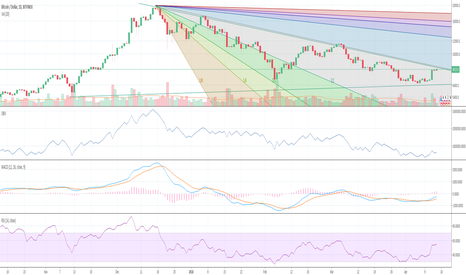 BTCUSD: BTCUSD - Not Quite but Almost a Good Time to Set a New Short