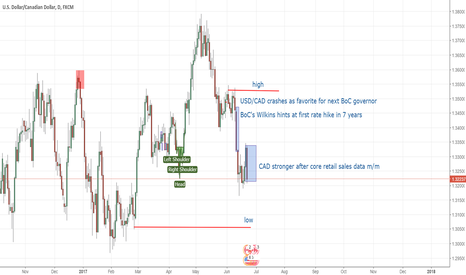 USDCAD: Loonie stronger
