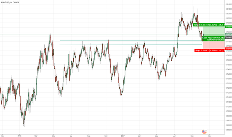 AUDUSD: AUD/USD Long Trade on Daily Chart