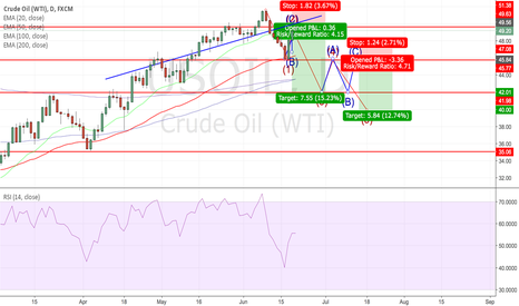 USOIL: US Crude Oil Signs of Bearish Impulse