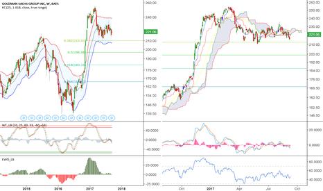 GS: Goldman Sachs: Questionable