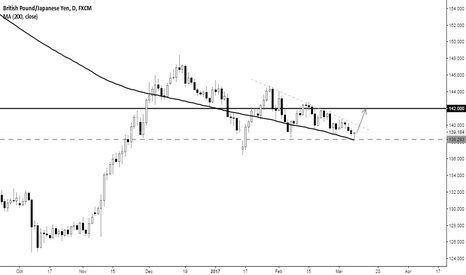 GBPJPY: gbpgpy long
