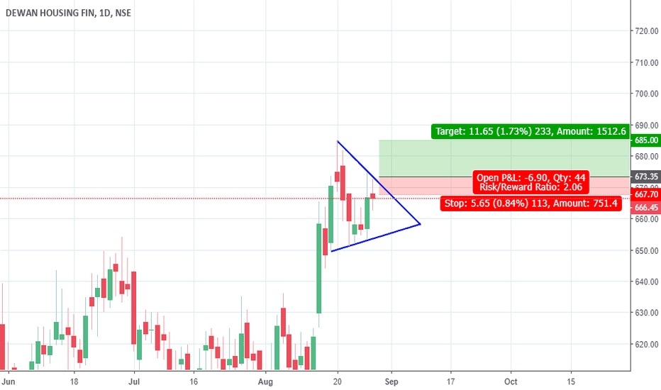DHFL: watchlist for breakout dhfl