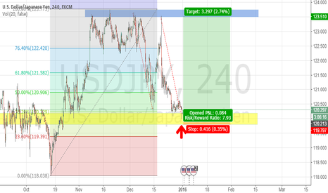 USDJPY: USDJPY AB=CD Completion Long