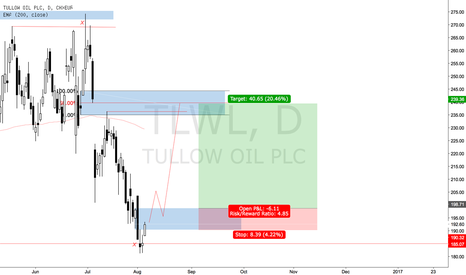 TLW: TLWL Long (Breaker to breaker)