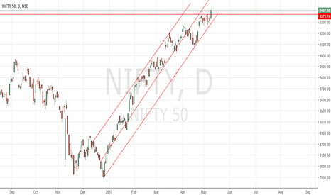 NIFTY: Nifty uptrend journey to continue up to 9500