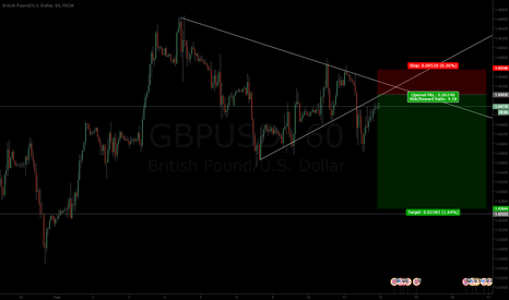 GBPUSD: GBPUSD - 4.5 risk reward